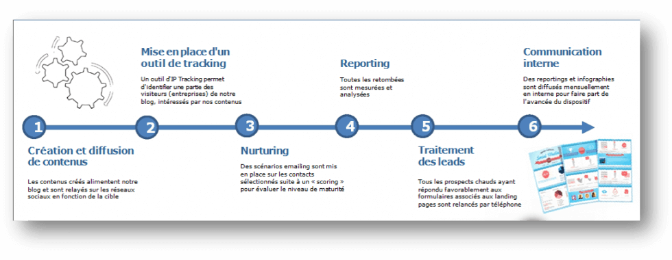 process GetQuanty Social leads