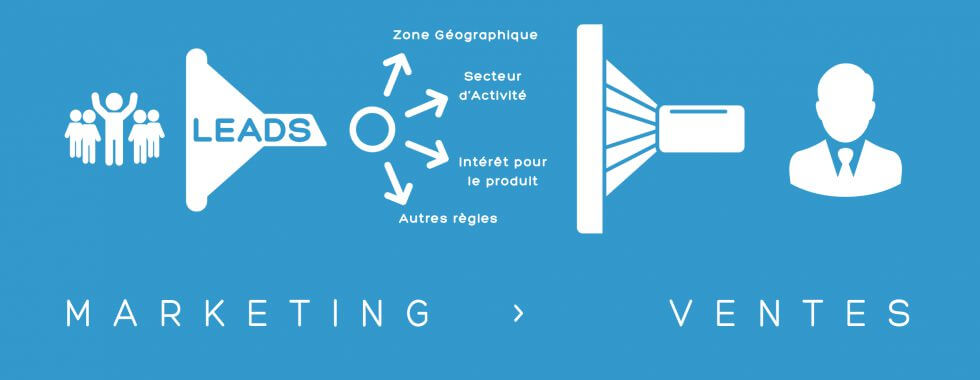 Alignement Marketing / Ventes dans une optique de Retargeting B2B