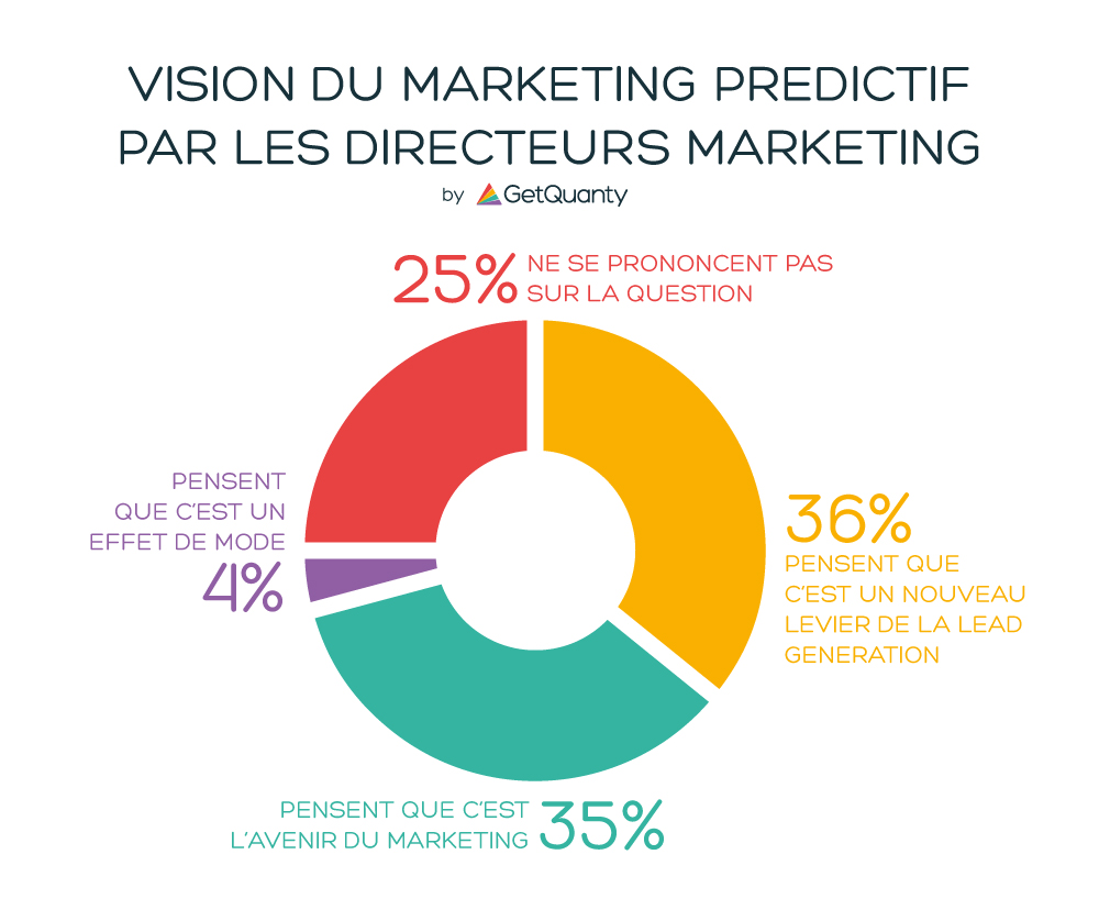 Le marketing prédictif vu par les directeurs marketing - Made by GetQuanty