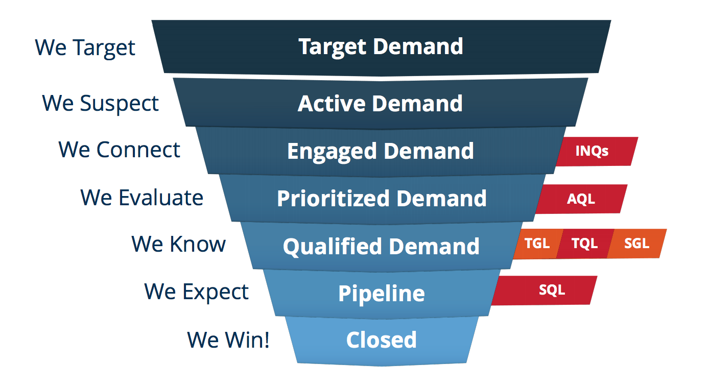 Waterfall of Marketing - GetQuanty
