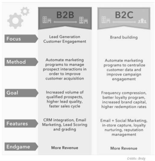Marketing B2B & B2C